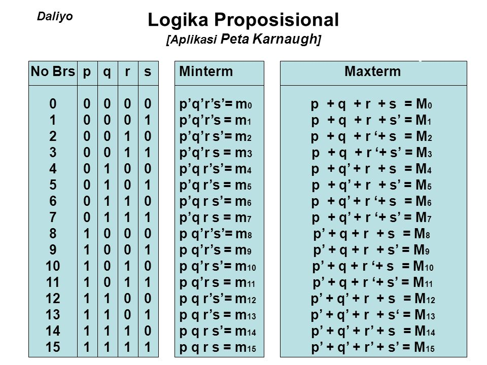 Logika Proposisional [Aplikasi Peta Karnaugh]